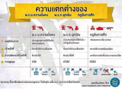 Thailand martial law coup ภาษาอังกฤษ